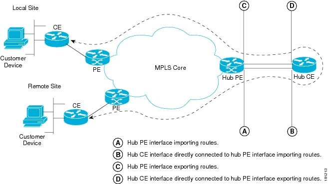 Cisco Prime Fulfillment User Guide 6 1 - VPN Topologies