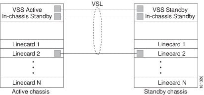 Release 15 1SY Supervisor Engine 2T Software Configuration