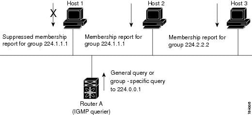 IGMPv1 and IGMPv2 Query-Response Process