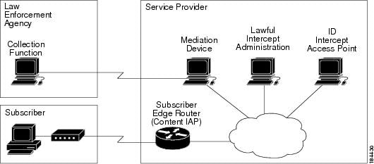 an overview of the telephone device The cell phone and service request form can be used to request new cell phone activations, cell phone disconnections, order/upgrade equipment and accessories, and plan/feature changes, and ports or transfers.