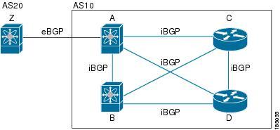 Cisco Nexus 9000 Series NX-OS Unicast Routing Configuration