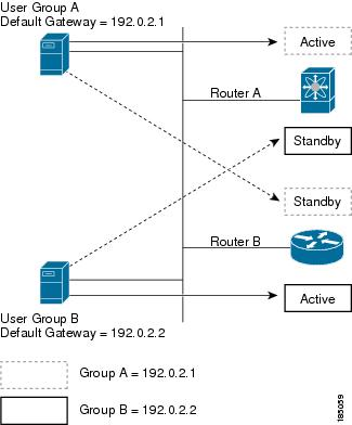 Cisco Nexus 7000 Series NX-OS Unicast Routing Configuration Guide