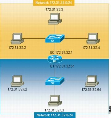 IP Addressing: IPv4 Addressing Configuration Guide, Cisco ...