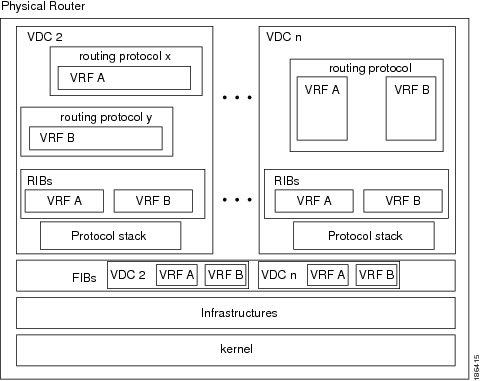 Cisco Nexus 7000 Series NX-OS Unicast Routing Configuration