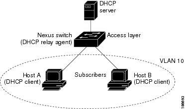 Cisco Nexus 9000 Series NXOS Security Configuration Guide Release