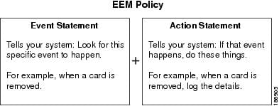 EEM Policy Statement