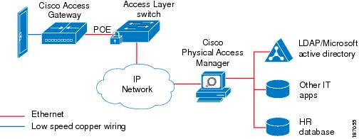 187055 cisco physical access gateway user guide, release 1 1 0 and higher cisco physical access gateway wiring diagram at nearapp.co