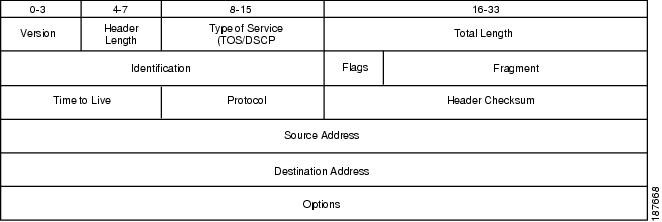 Cisco WAN and Application Optimization Solution Guide