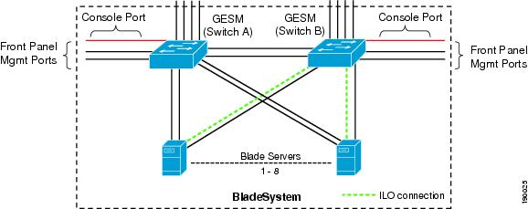 Ilo Network Switch Diagram - Trusted Wiring Diagram •