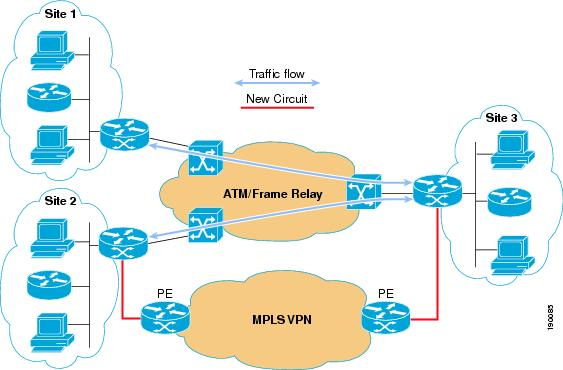 Layer 3 MPLS VPN Enterprise Consumer Guide Version 2 - Cisco