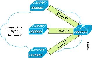 enterprise mobility design guide unified wireless lwapp