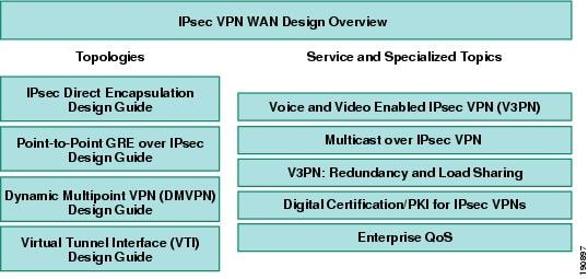 Digital Certificates Pki For Ipsec Vpns Cisco