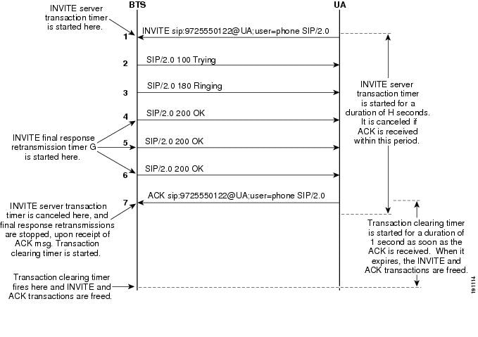 Chapter 6 - SIP System Features - Cisco