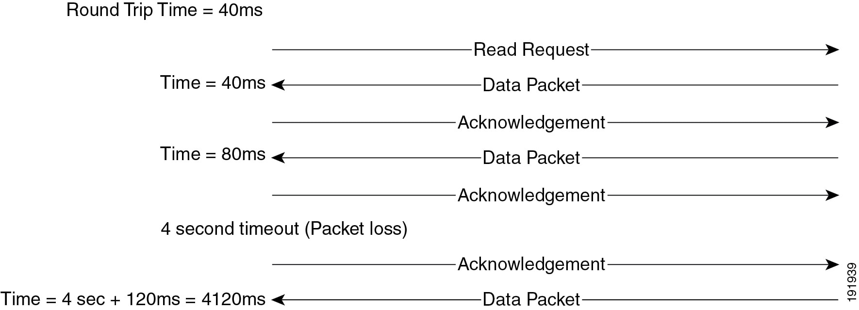 Cisco Unified Communications System 90 Srnd Network Besides Telephone Phone Line Wiring Diagram Furthermore Inter Dsl Figure 3 9 Effect Of Packet Loss On Tftp Session Completion Time