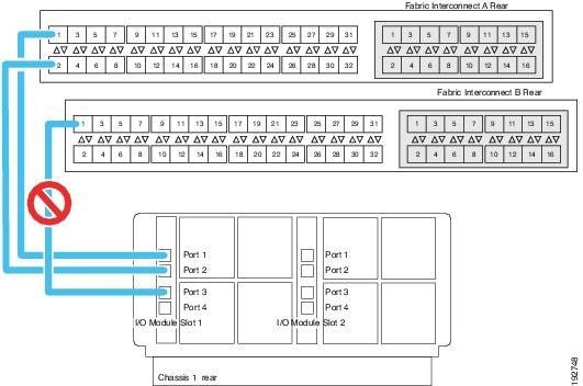 Cisco UCS 5108 Server Chis Installation Guide - Installation ... on ics wiring diagram, ups wiring diagram, cr wiring diagram, hp wiring diagram, arc wiring diagram, ace wiring diagram, lan wiring diagram, nexus wiring diagram, x12 wiring diagram, netapp wiring diagram, cad wiring diagram, charter wiring diagram, ccc wiring diagram, usb wiring diagram, dell wiring diagram, cbr wiring diagram, wan wiring diagram, dcs wiring diagram, voip wiring diagram,