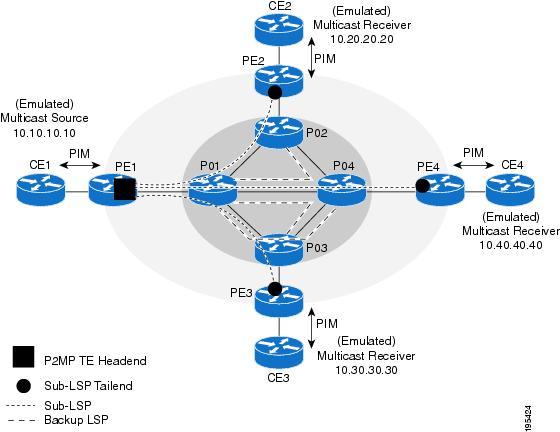 Ip multicast multicast configuration guide cisco ios xe fuji how sciox Choice Image