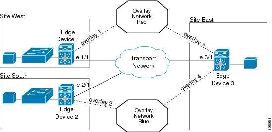 Cisco Nexus 7000 Series NX-OS OTV Configuration Guide