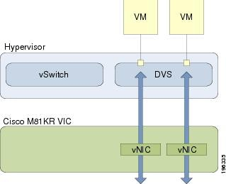 Diagram of the traffic paths for VM traffic between VN-Link in hardware components.