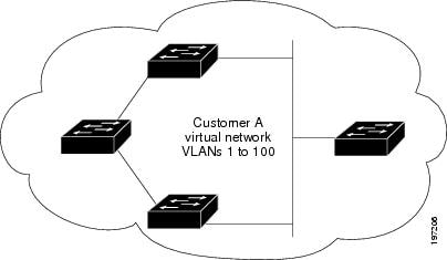Virtual Network Topology Without BPDU Tunneling