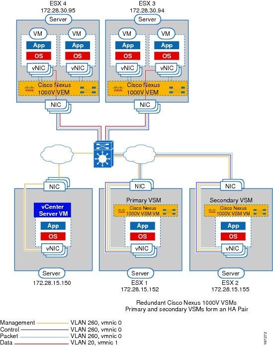 Cisco Nexus 1000V Software Installation Guide, Release 4 2(1) SV1(4
