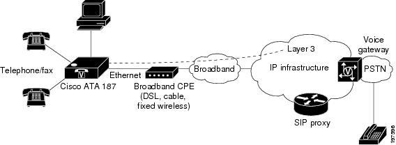 Cisco ATA 187 Analog Telephone Adaptor Administration Guide for SIP