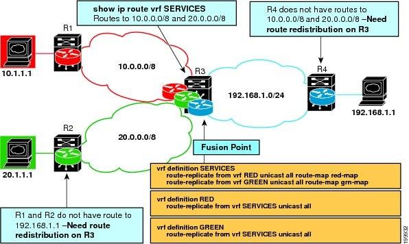 Cisco Vrf Configuration Guide – Wonderful Image Gallery