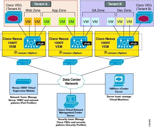 Cisco Vsg For Vmware Vsphere Release 4 2 1 Vsg2 1 1 And
