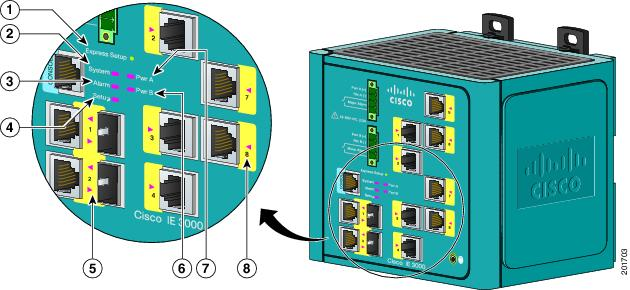 Cisco Ie 3000 Series Switch Hardware Installation Guide