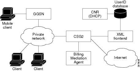 Cisco Content Services Gateway - 2nd Generation Release 4 0