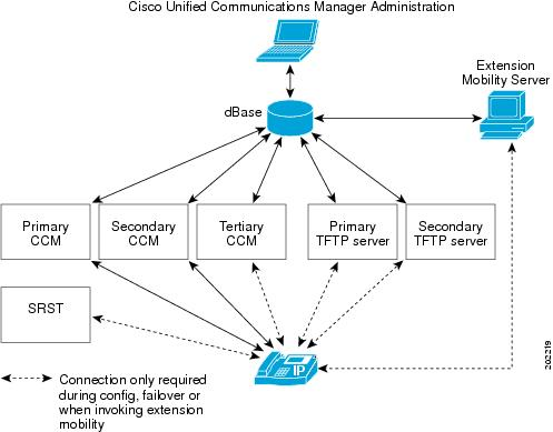 cisco unified communications manager Buy a cisco unified communications manager - license - 1 user or other phone system architecture at cdwcom.