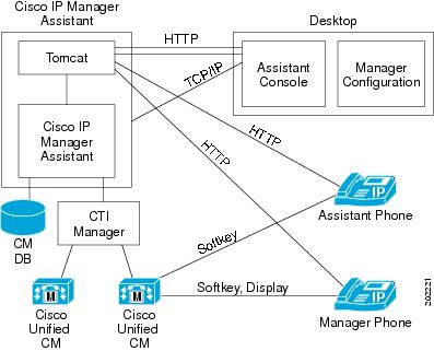 Cisco Unified Communications Manager Features And Services