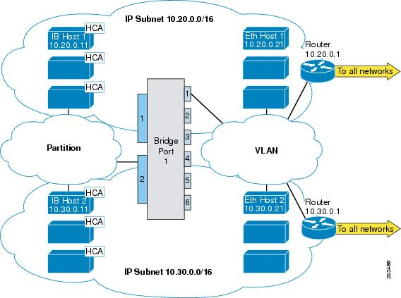 Cisco SFS InfiniBand Software Configuration Guide, Release 2 10