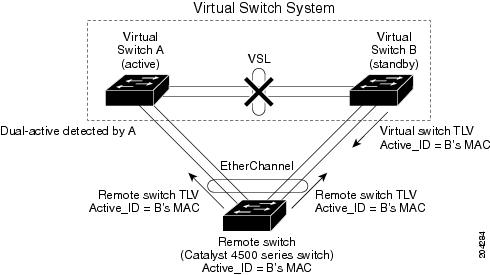 Catalyst 4500 Series Switch SW Configuration Guide, Release IOS-XE