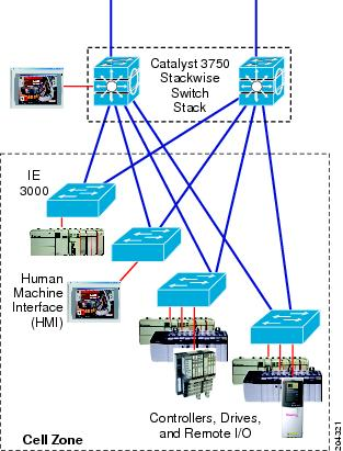 Cisco Ie 3000 Software Configuration Guide Release 12 2