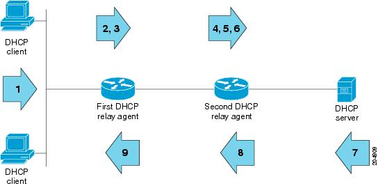 204909 ip addressing dhcp configuration guide, cisco ios release 15sy relay configuration diagram at readyjetset.co