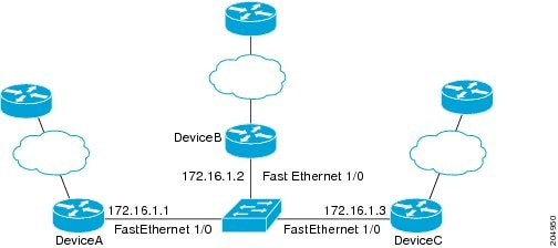 IP Routing: BFD Configuration Guide - Bidirectional