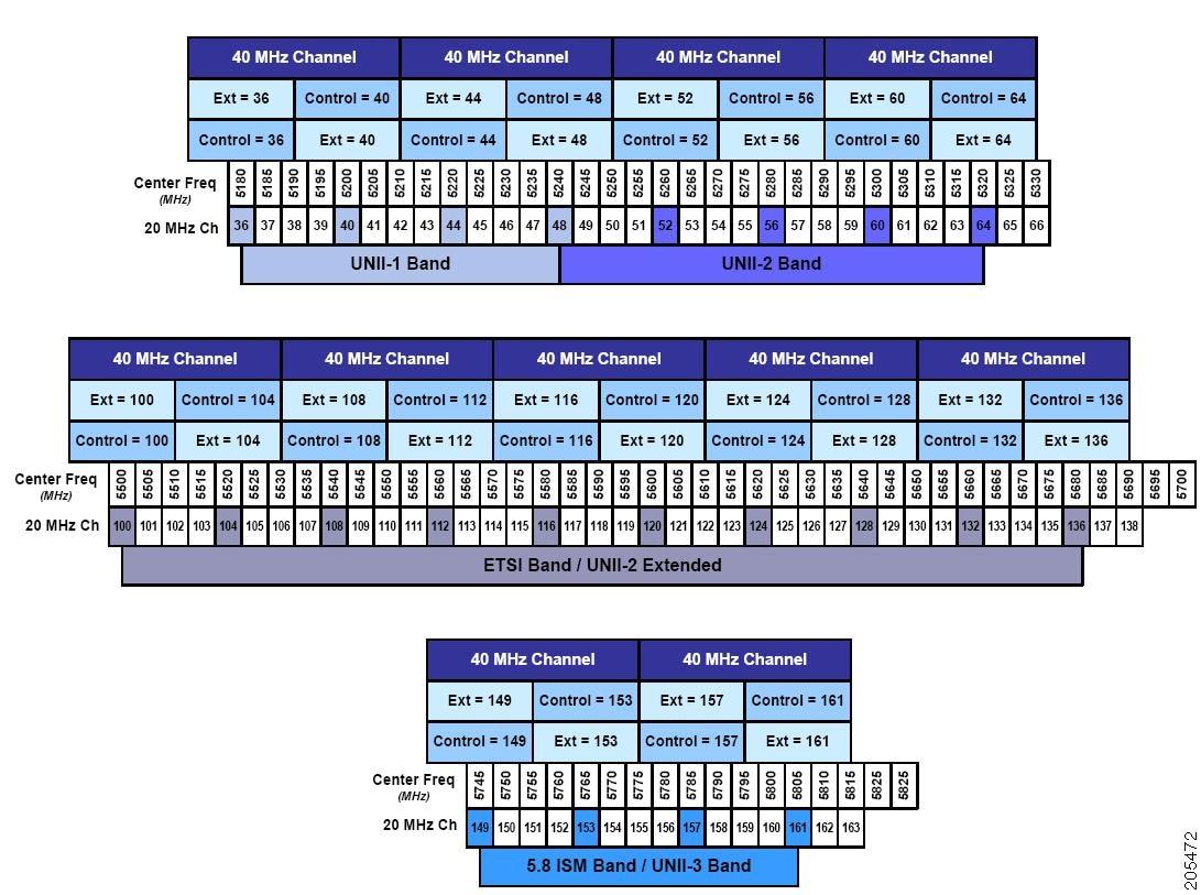 Cisco 1140 Series Access Point Deployment Guide - Cisco