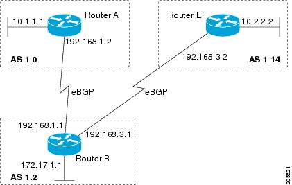 IP Routing: BGP Features Bookmap Cisco IOS XE Release 3 3SG