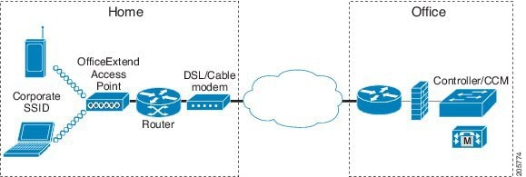 Cisco Prime Infrastructure 3 0 User Guide - Configuring