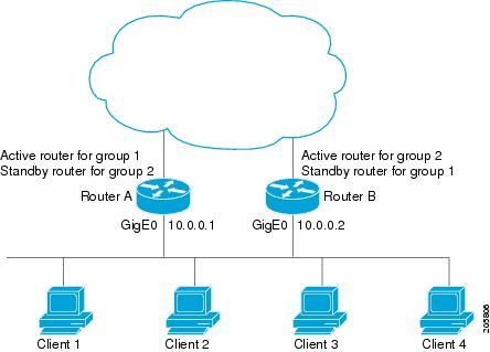 First Hop Redundancy Protocols Configuration Guide, Cisco