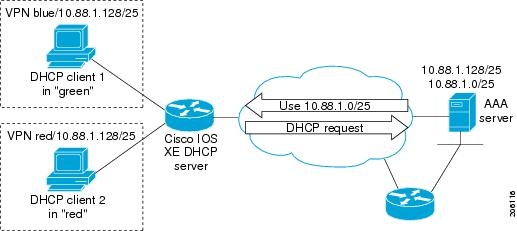 how to set a dhcp server on a cisco router