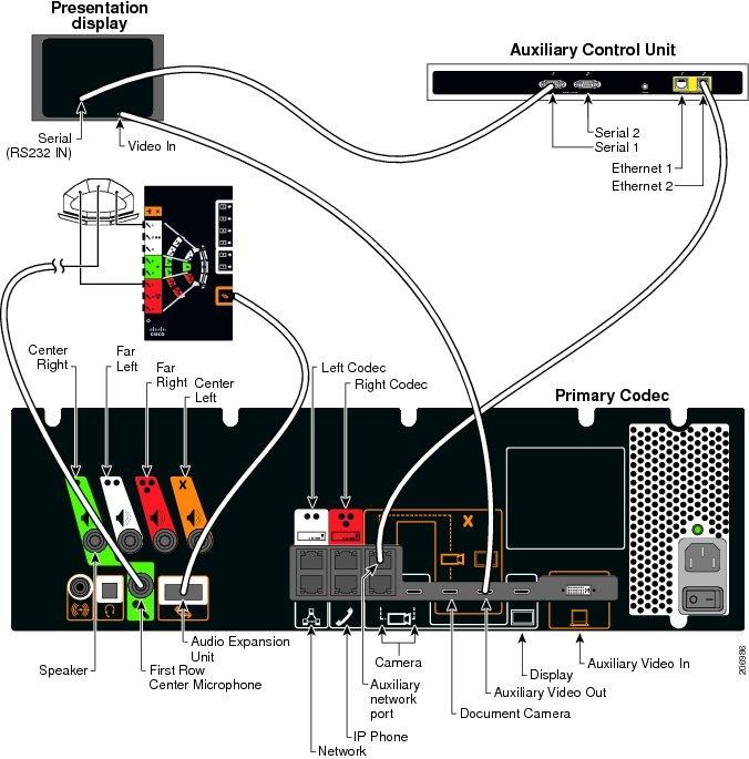 Instruction Dutilisation Cisco Systems Telepresence 7206877. Instruction Dutilisation Cisco Systems Telepresence. Wiring. Cisco Sx20 Codec Wiring Diagram At Scoala.co