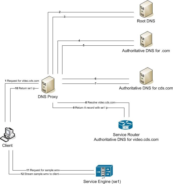 Cisco Internet Streamer CDS 3 1 Software Configuration Guide