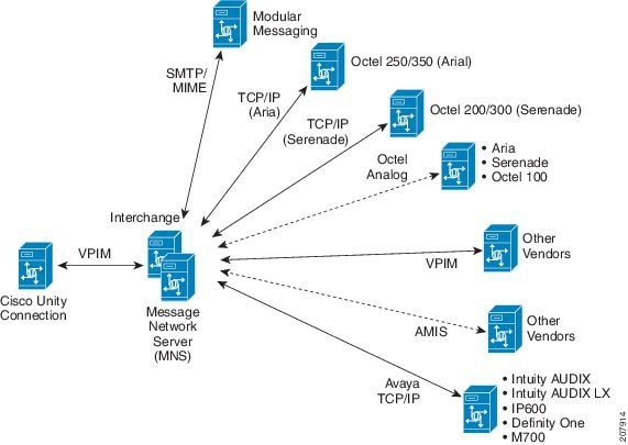 Design Guide for Cisco Unity Connection Release 10 x - Networking in