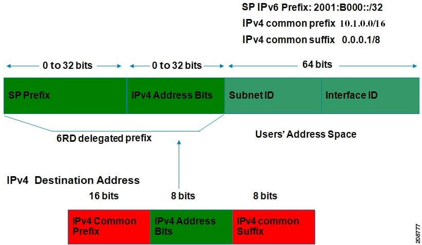 Interface and Hardware Component Configuration Guide, Cisco IOS XE Release 3S IPv6 Rapid Deployment