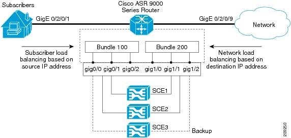 Cisco ASR 9000 Series Aggregation Services Router Interface