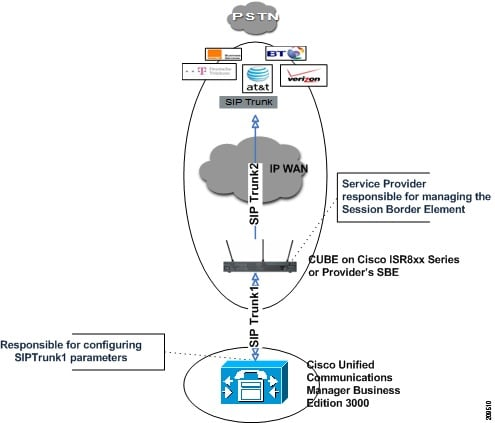 Administration Guide for Cisco Unified Communications