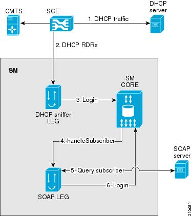 SOAP LEG Topology with DHCP Sniffer LEG