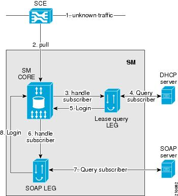 SOAP LEG Topology with DHCP Lease Query LEG