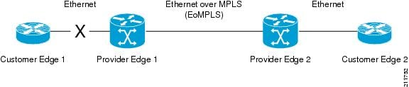 Remote Link Outage in EoMPLS Wide Area Network